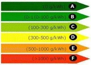 energetikaitanúsítvány